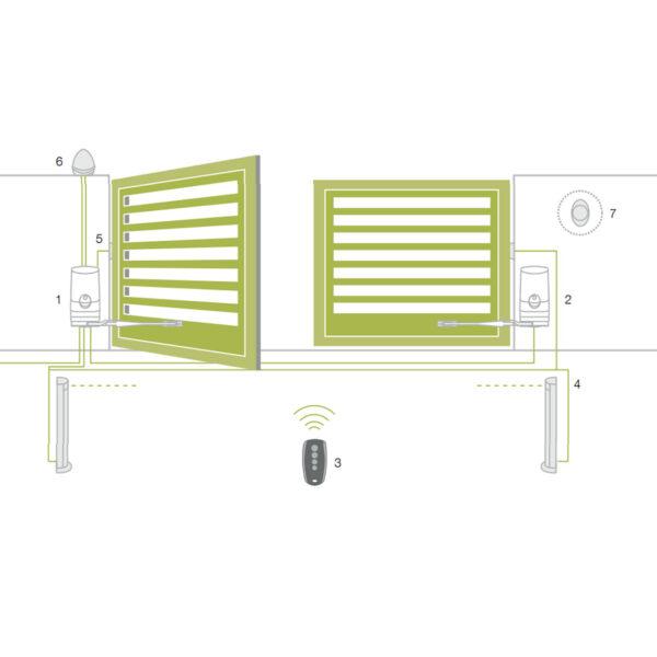 Kinggates Modus XL Drehtorantrieb Set einflügelig mit Gelenkarm 4,2 m 500 kg * 4